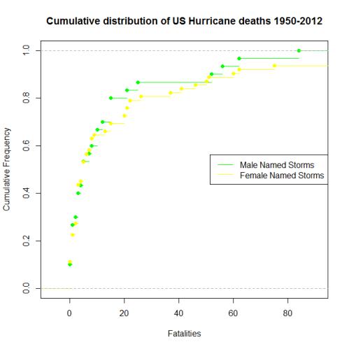 HurricaneGraph1