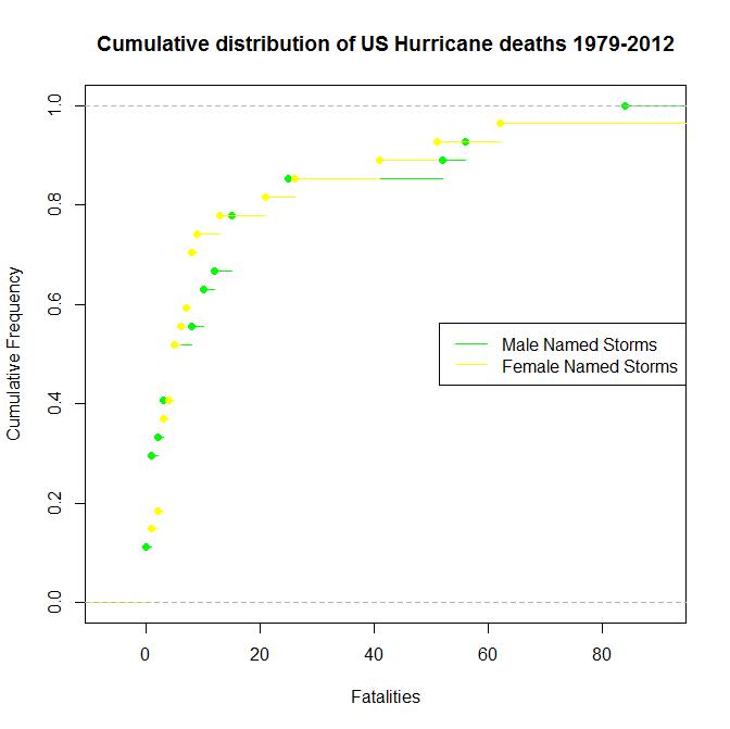 HurricaneGraph2